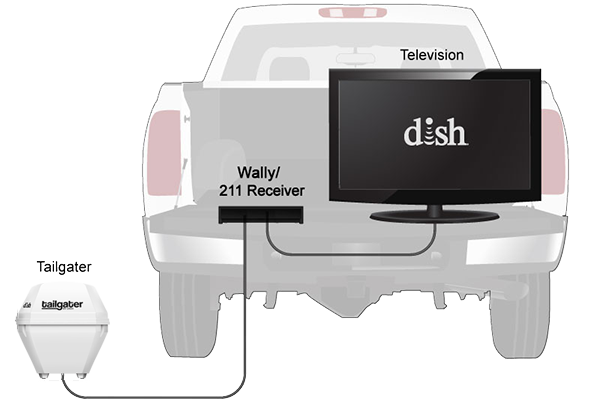 Tailgater portable dish connected to receiver and TV in a pickup truck