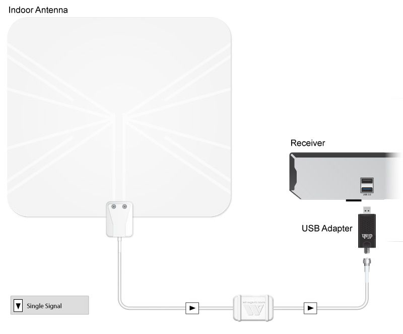 over the air antenna connecting to usb ports on back of receiver